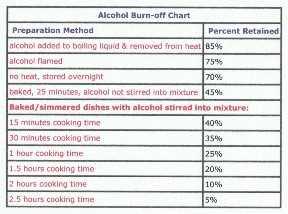 Tabla de consumo de alcohol